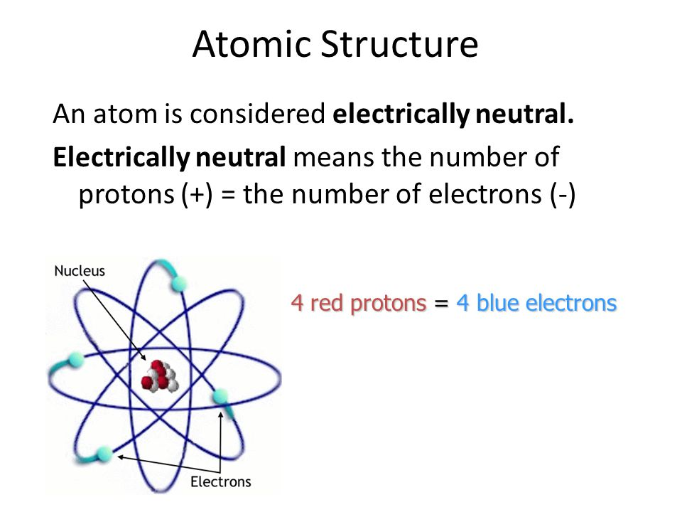 Atomic Structure An atom is considered electrically neutral. Electrically neutral means the number of protons (+) = the number of electrons (-)