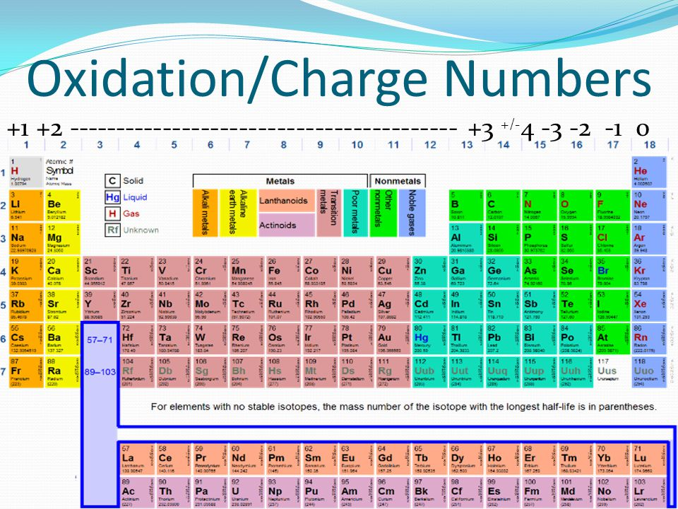 Oxidation/Charge Numbers