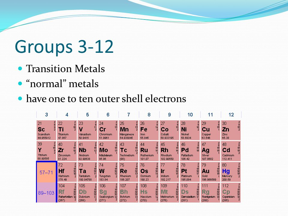 Groups 3-12 Transition Metals normal metals