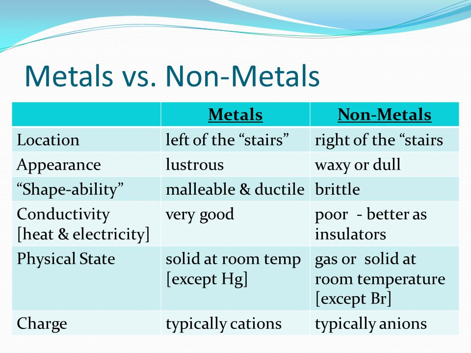 Metals vs. Non-Metals Metals Non-Metals Location left of the stairs