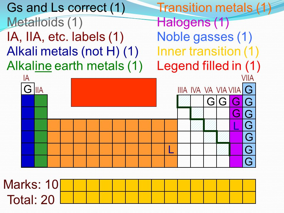 Alkali metals (not H) (1) Inner transition (1)