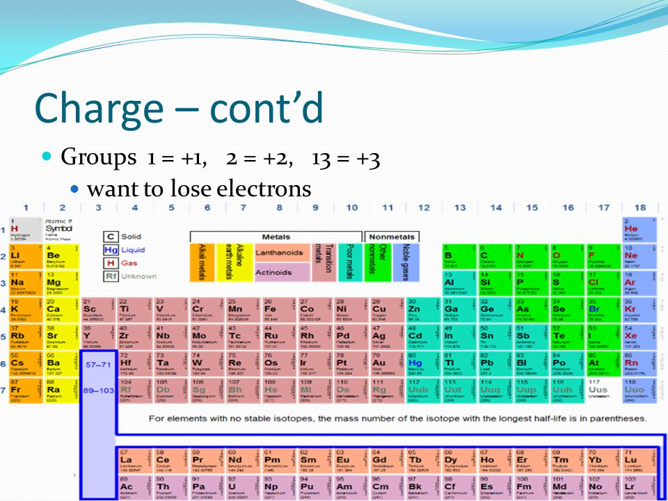 Charge – cont'd Groups 1 = +1, 2 = +2, 13 = +3 want to lose electrons