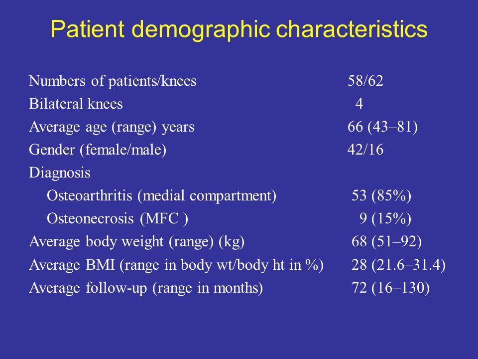 Patient demographic characteristics