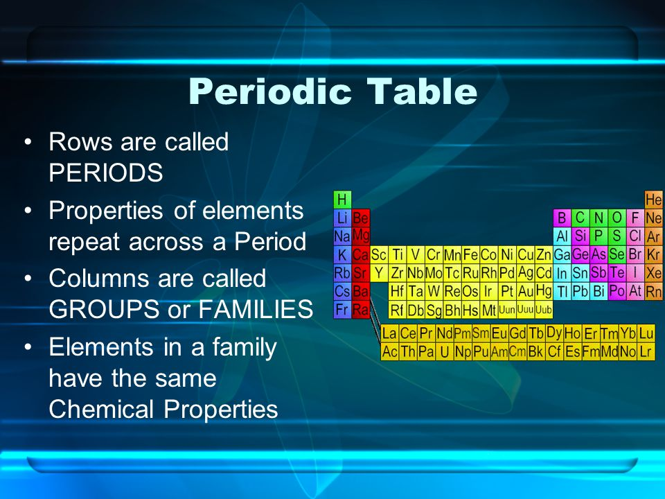 Periodic Table Rows are called PERIODS