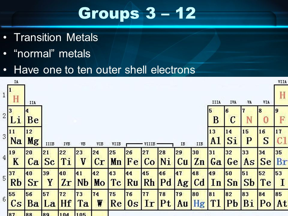 Groups 3 – 12 Transition Metals normal metals