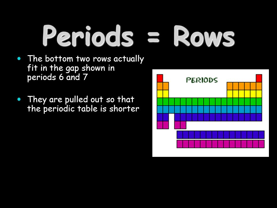 Periods = Rows The bottom two rows actually fit in the gap shown in periods 6 and 7.