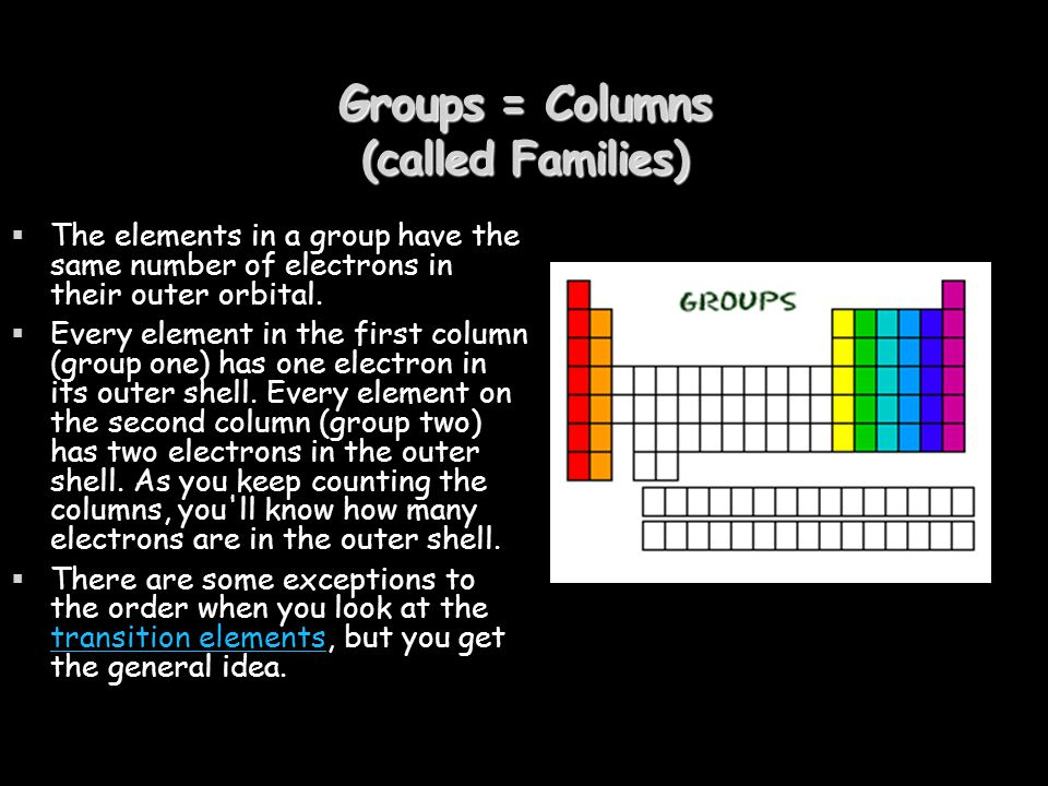 Groups = Columns (called Families)