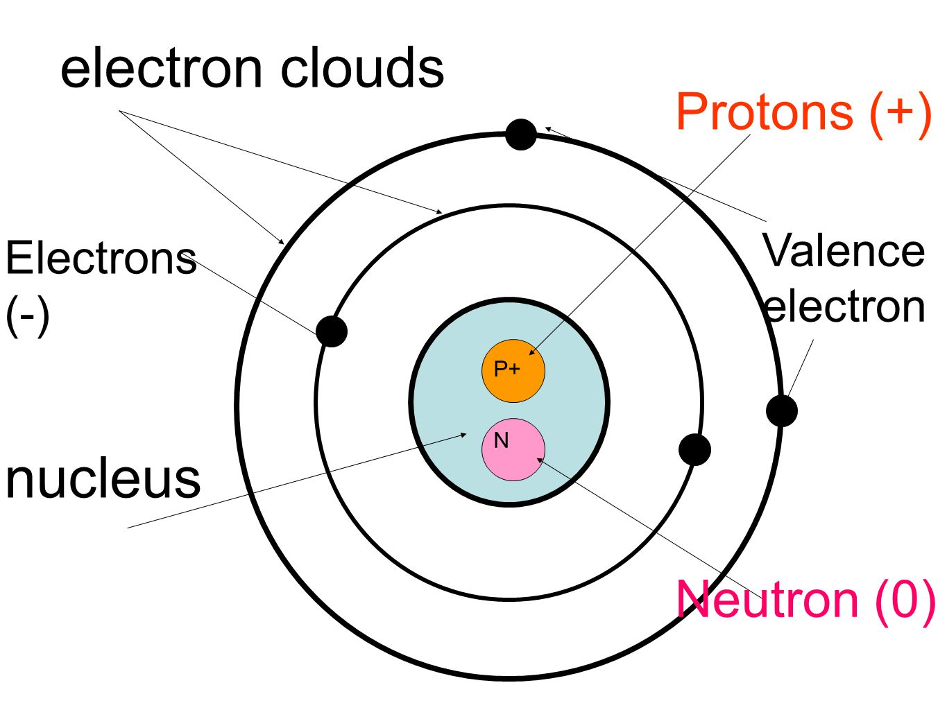 c neutron d Which of these is not a subatomic particle a) proton b) ion c) neutron d) electron d) more important in a chemistry class than in a biology class.