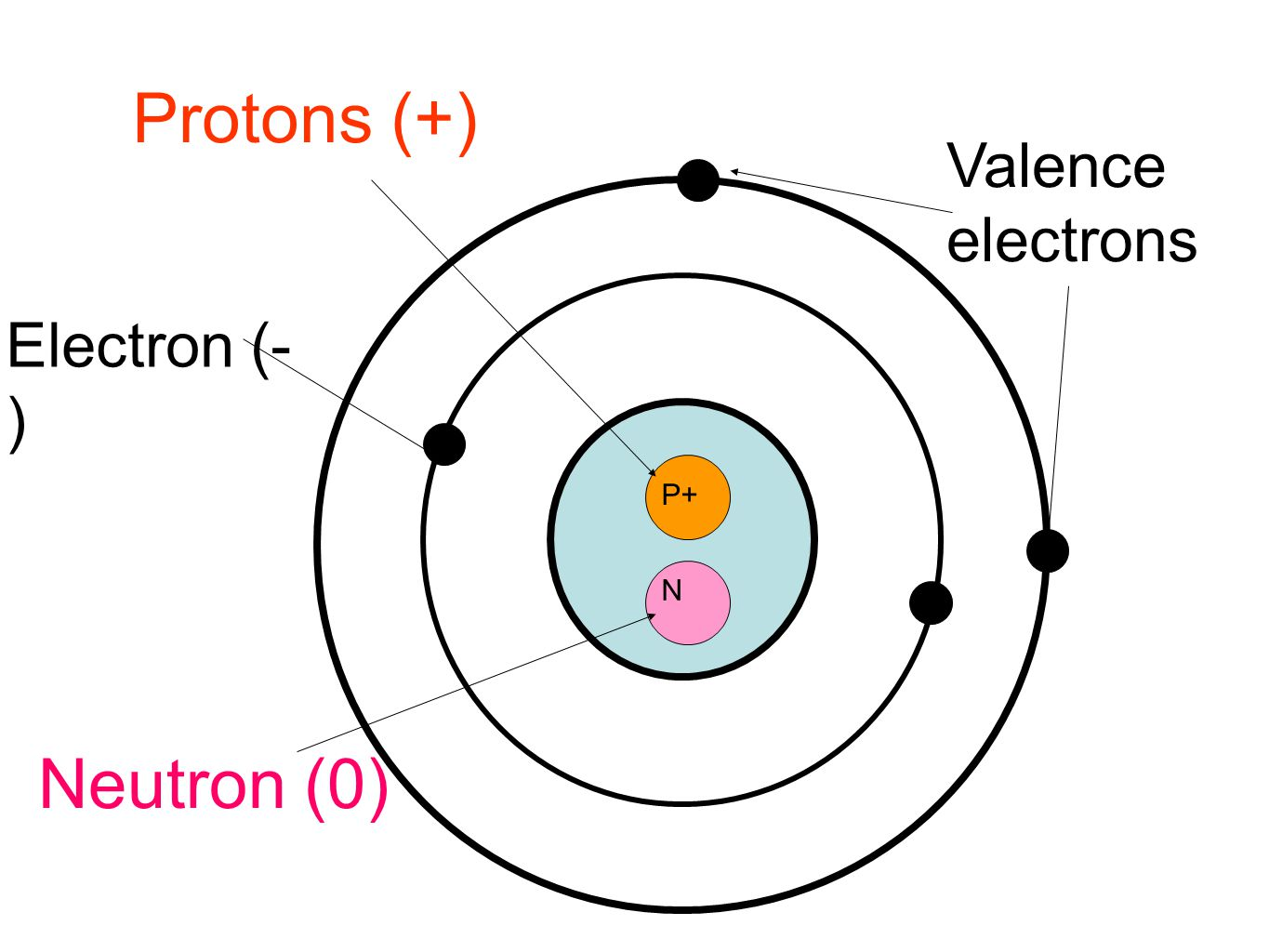 Protons (+) Neutron (0) Valence electrons Electron (- ) P+ N
