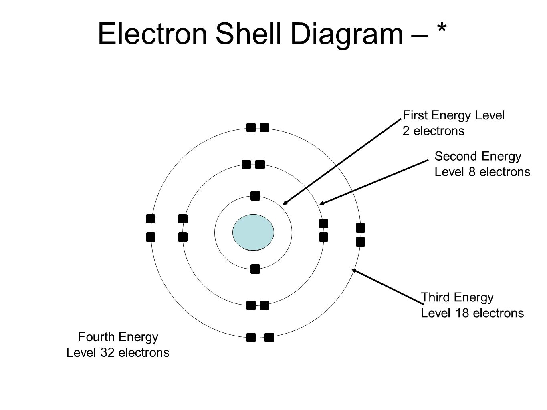 Electron Shell Diagram – *