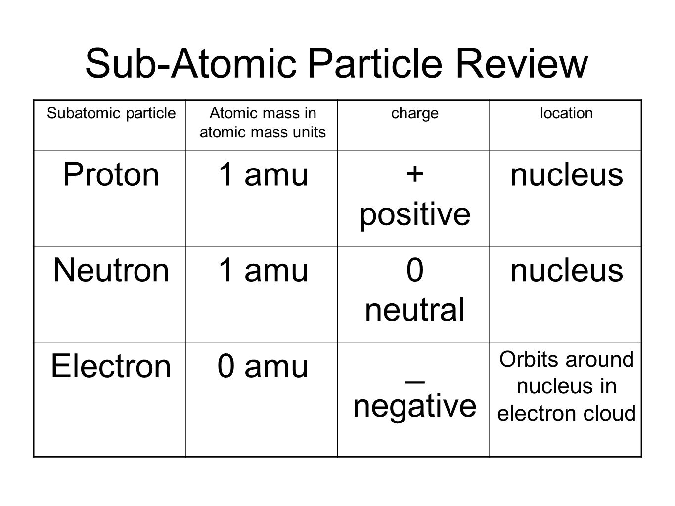 Sub-Atomic Particle Review