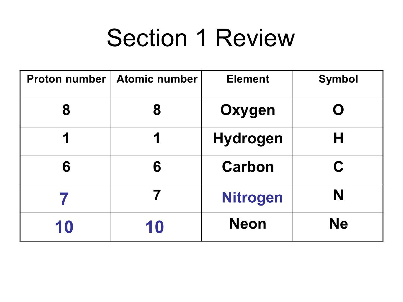 Section 1 Review 7 10 10 8 Oxygen O 1 Hydrogen H 6 Carbon C 7 N Neon