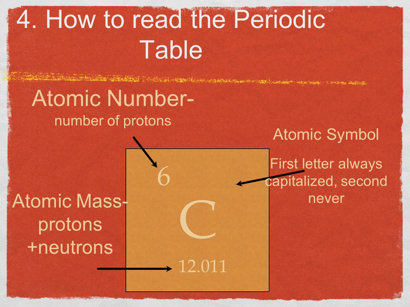 4. How to read the Periodic Table