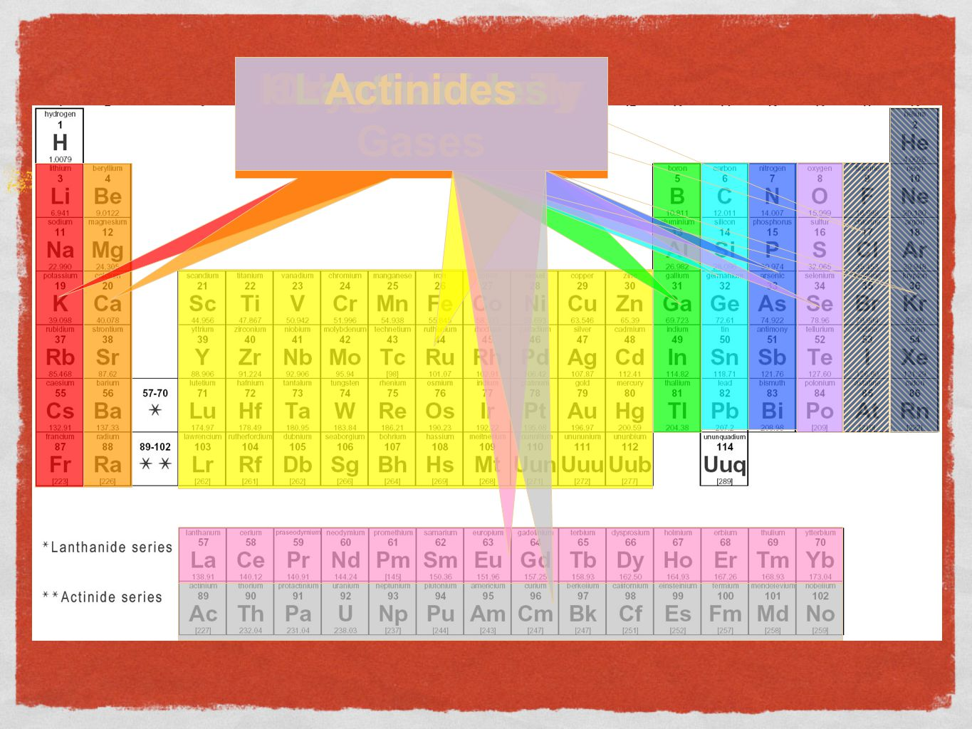 Periodic table boron family choice image periodic table images elements and the periodic table ppt video online download 41 boron family alkali metals gamestrikefo choice gamestrikefo Images