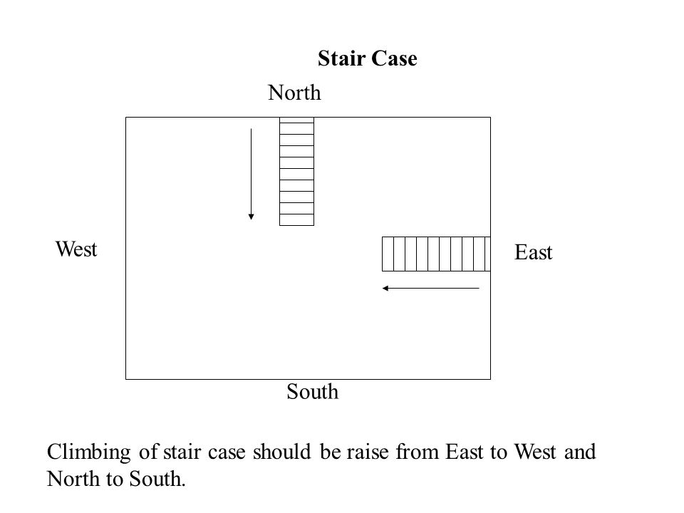 Stair Case North. West. East. South.