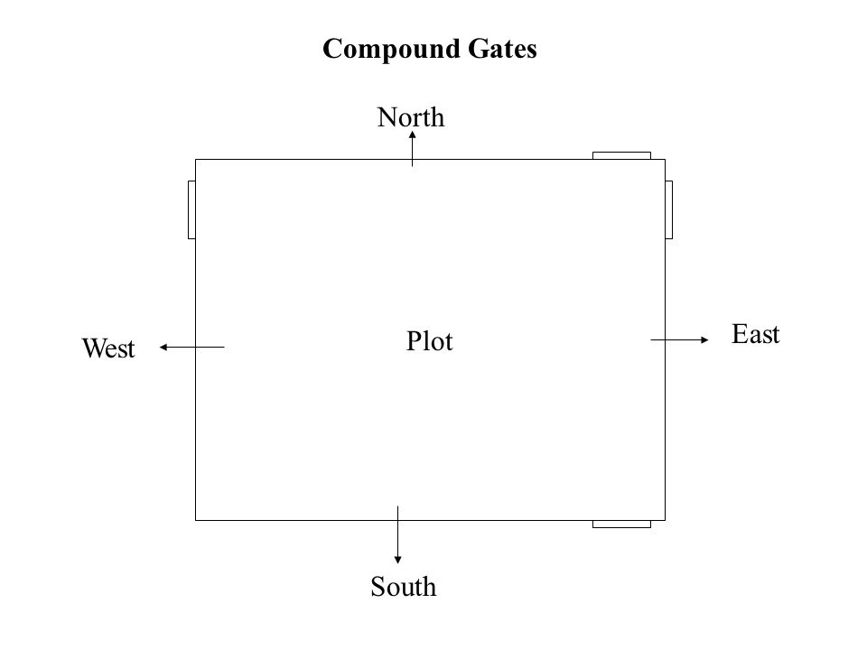 Compound Gates North East Plot West South