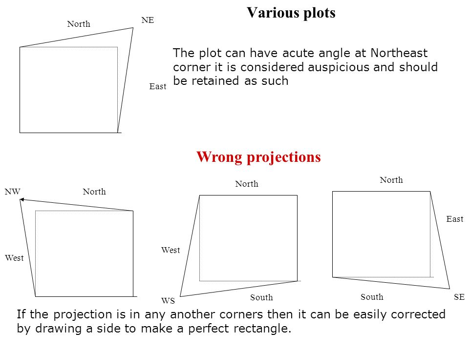Various plots Wrong projections