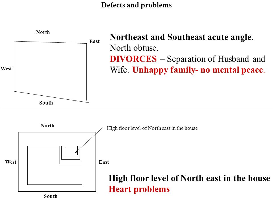 Northeast and Southeast acute angle. North obtuse.