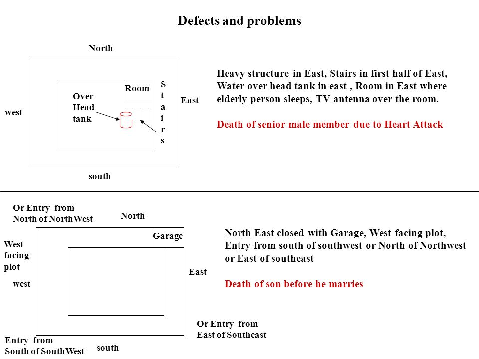 Defects and problems North.