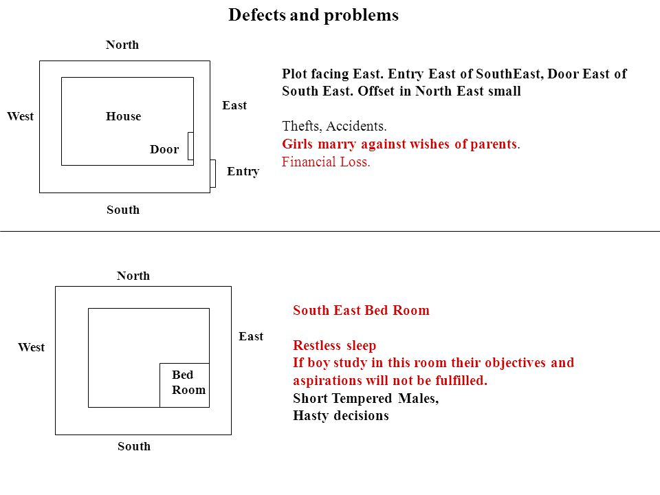 Defects and problems North. Plot facing East. Entry East of SouthEast, Door East of South East. Offset in North East small.