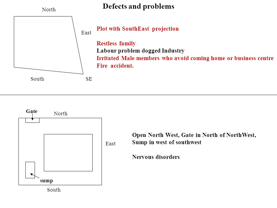 Defects and problems Plot with SouthEast projection Restless family