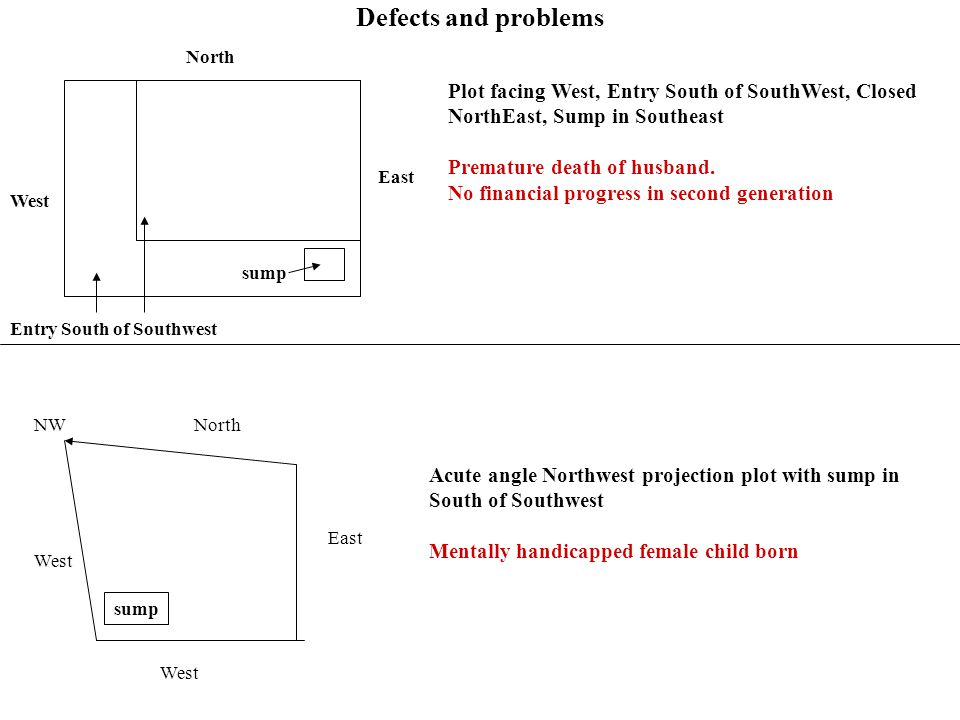 Defects and problems North. Plot facing West, Entry South of SouthWest, Closed NorthEast, Sump in Southeast.