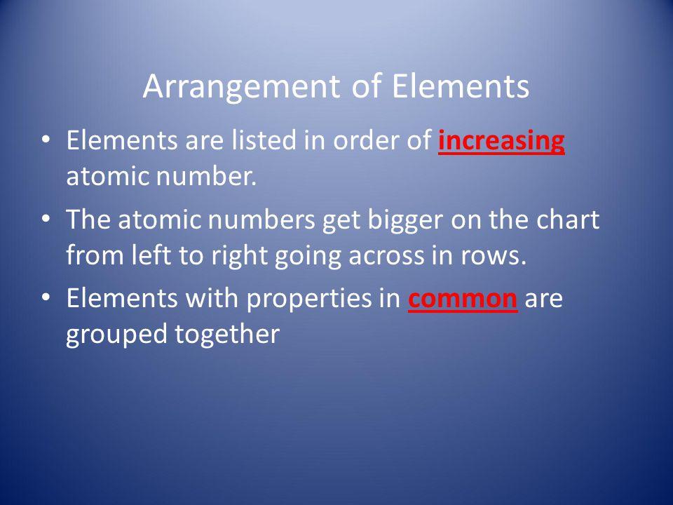 Arrangement of Elements