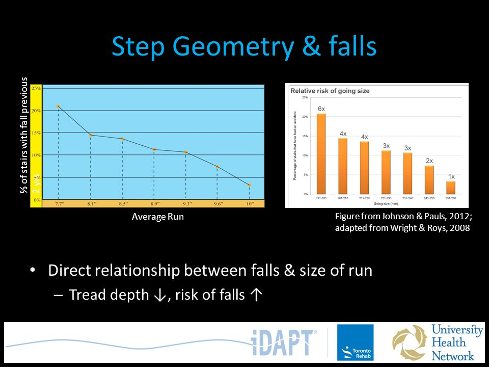 Step Geometry & falls Direct relationship between falls & size of run