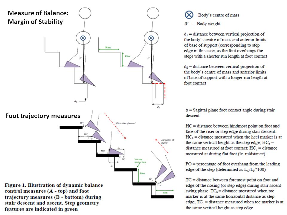 Outline Measure of Balance: Margin of Stability
