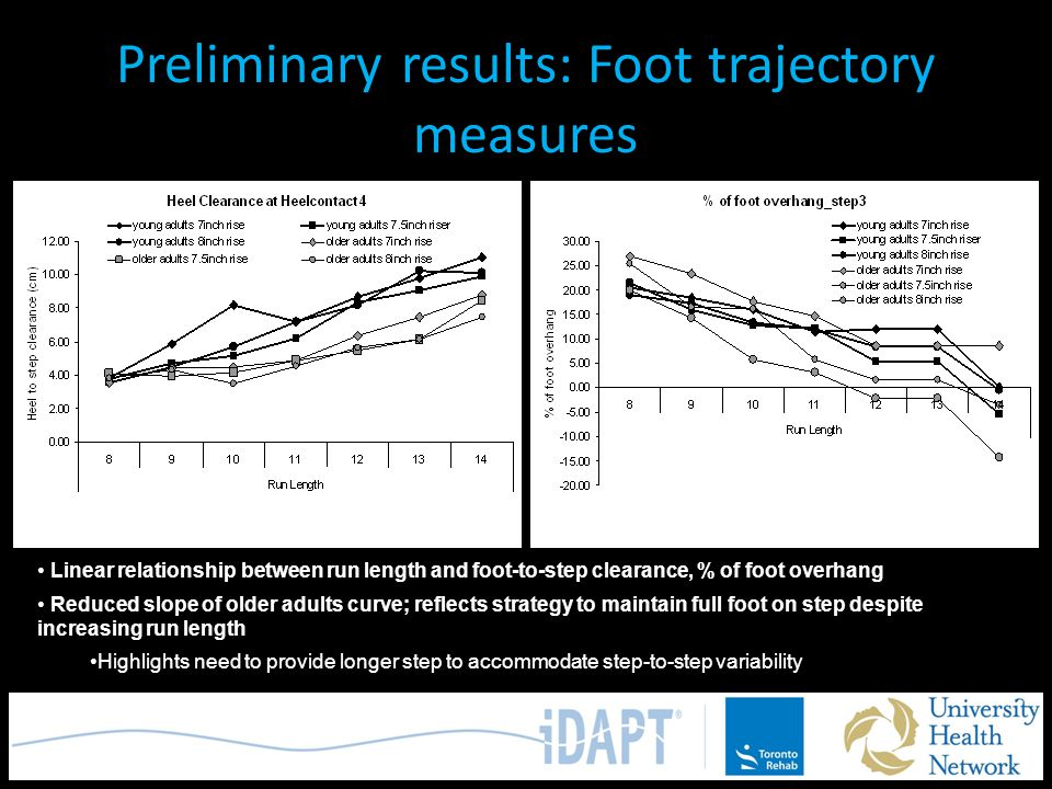 Preliminary results: Foot trajectory measures