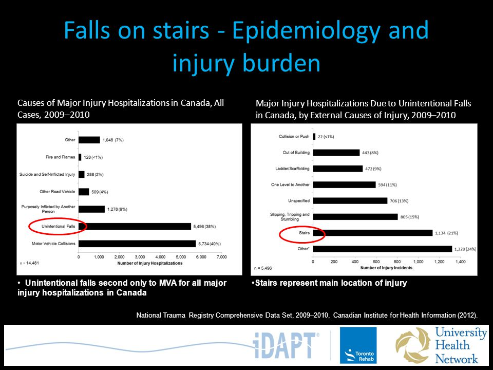 Falls on stairs - Epidemiology and injury burden