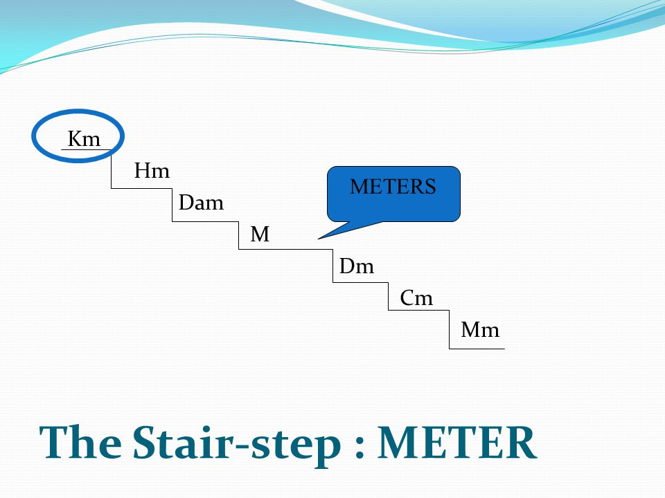 Km Hm Dam M Dm Cm Mm METERS The Stair-step : METER