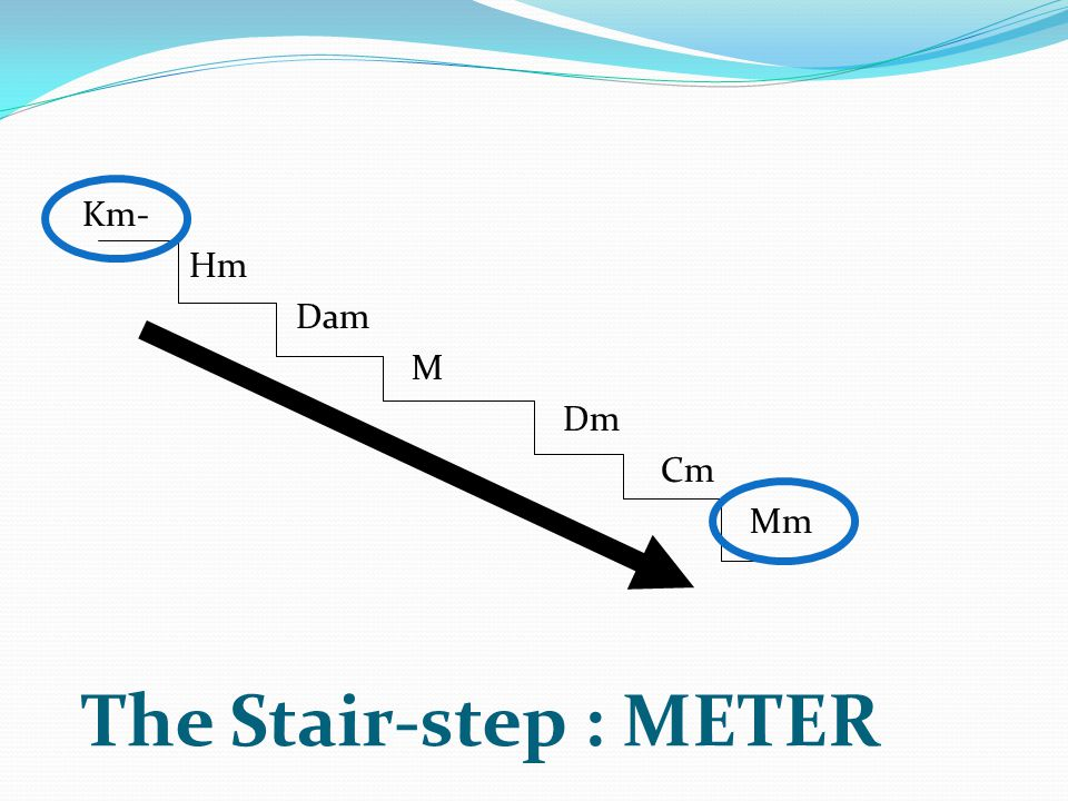 Km- Hm Dam M Dm Cm Mm The Stair-step : METER