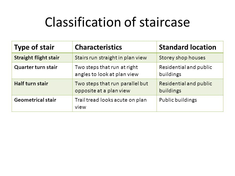 Classification of staircase