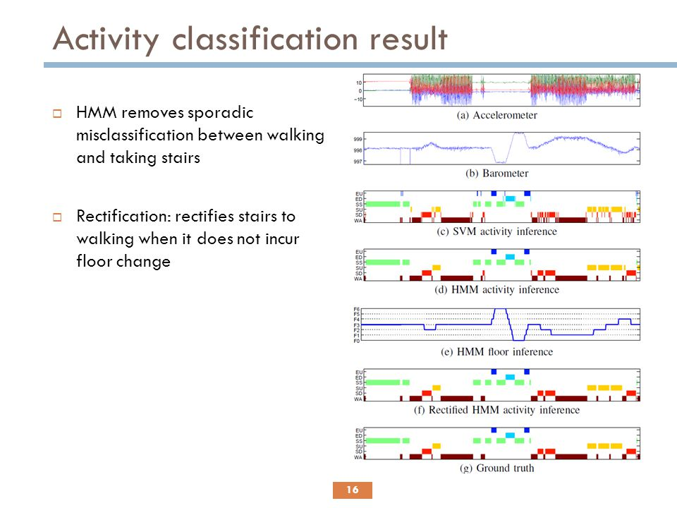 Activity classification result