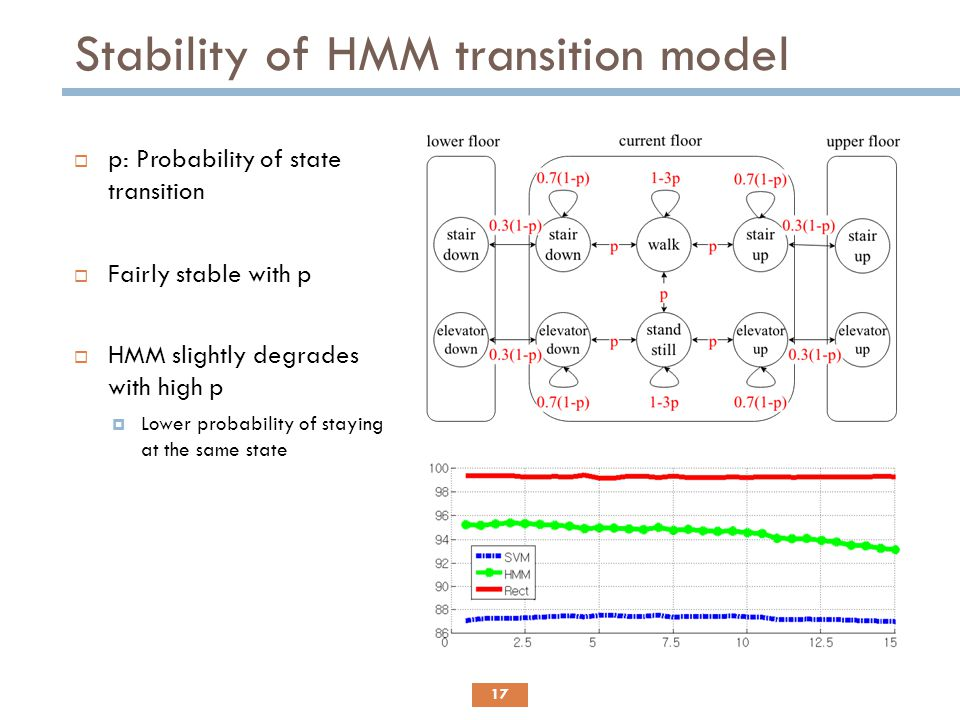 Stability of HMM transition model
