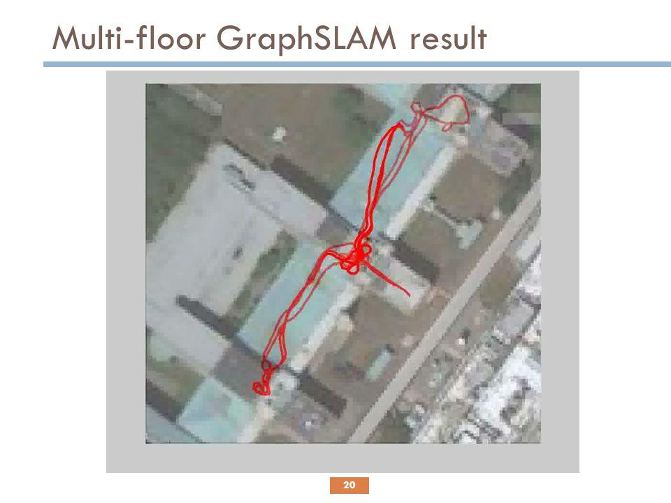 Multi-floor GraphSLAM result