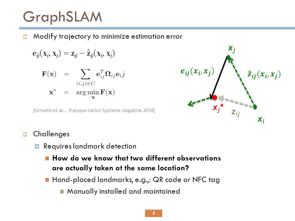 GraphSLAM Modify trajectory to minimize estimation error xj