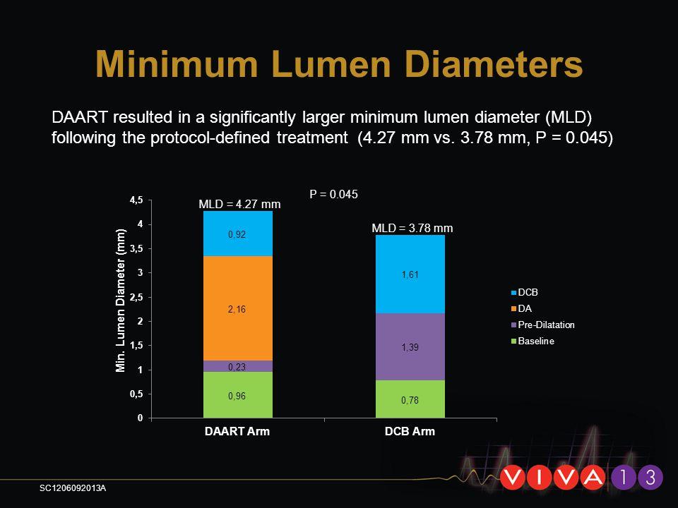 Minimum Lumen Diameters