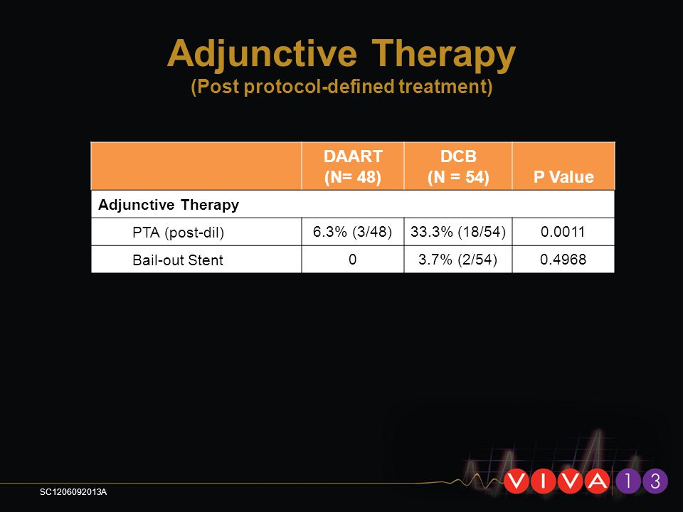 Adjunctive Therapy (Post protocol-defined treatment)