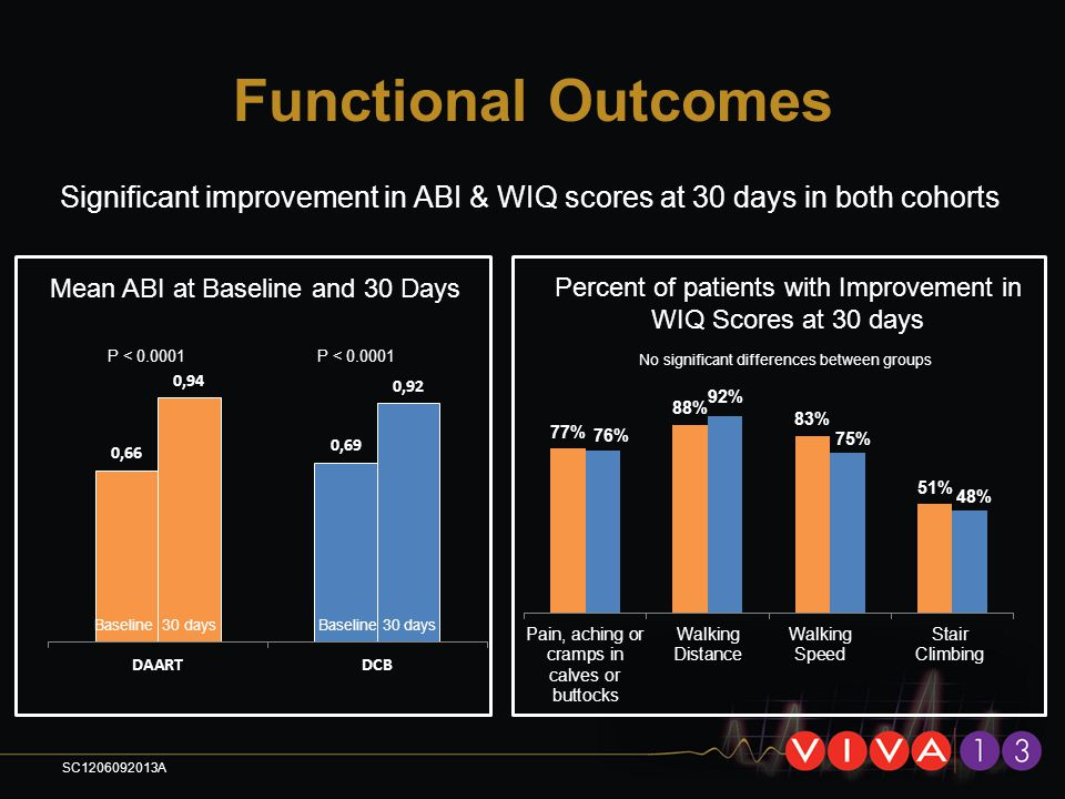 Functional Outcomes Significant improvement in ABI & WIQ scores at 30 days in both cohorts. Mean ABI at Baseline and 30 Days.
