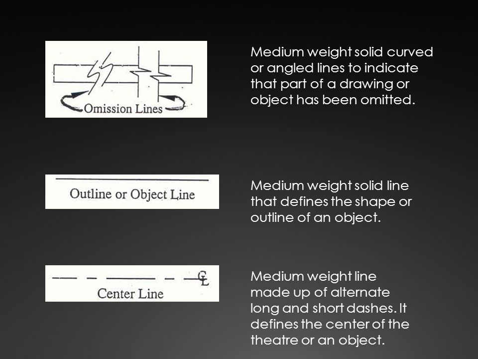 Medium weight solid curved or angled lines to indicate that part of a drawing or object has been omitted.