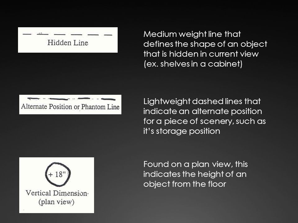 Medium weight line that defines the shape of an object that is hidden in current view (ex. shelves in a cabinet)