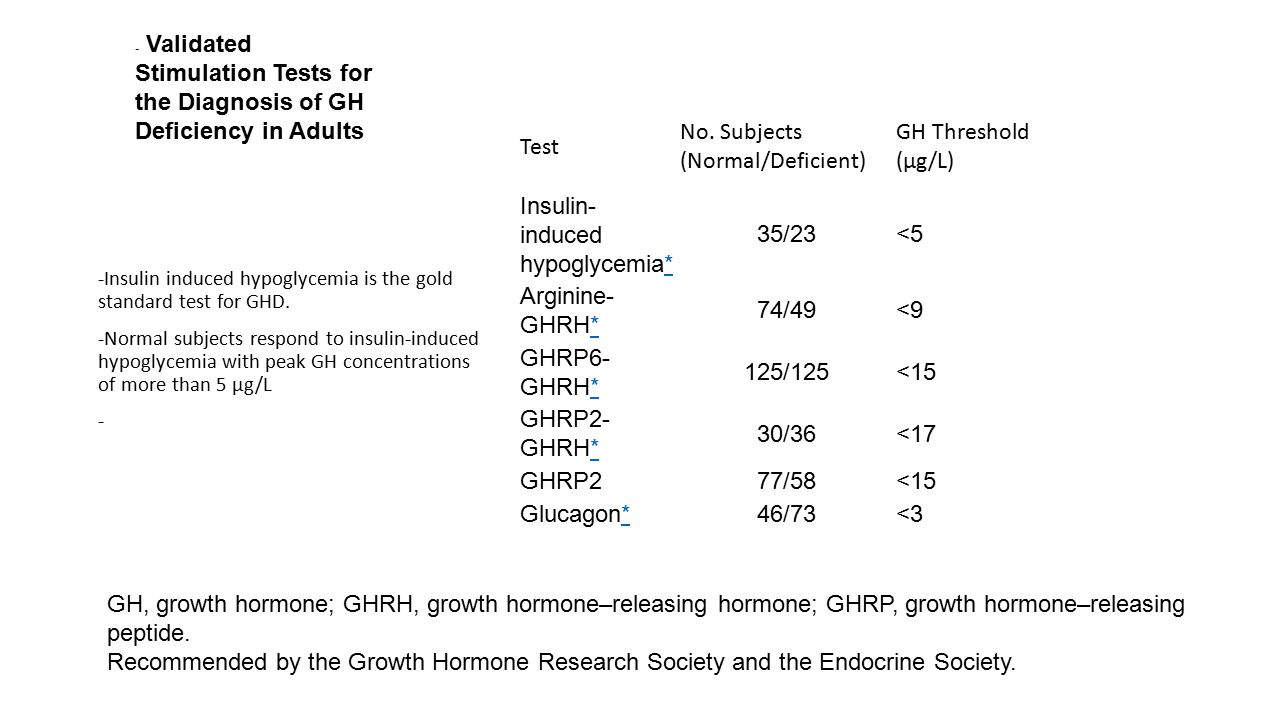 No. Subjects (Normal/Deficient) GH Threshold (µg/L)