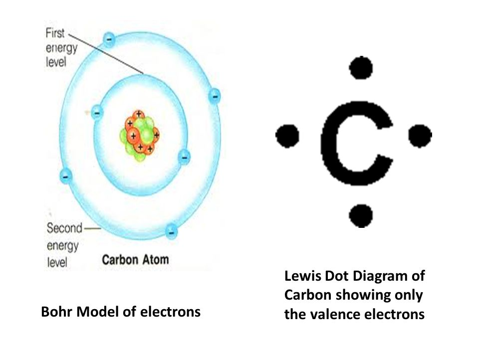 Bohr Dot Diagrams For Carbon Wiring Diagram