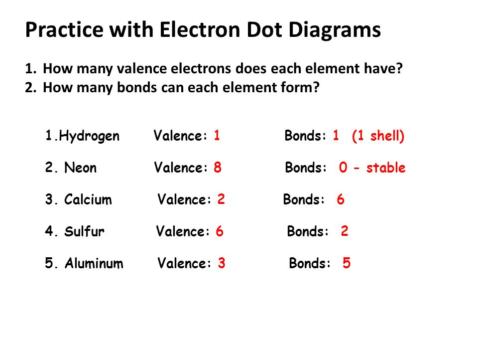 Practice with Electron Dot Diagrams