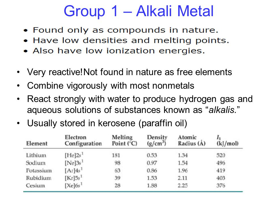 Group 1 – Alkali Metal Very reactive!Not found in nature as free elements. Combine vigorously with most nonmetals.