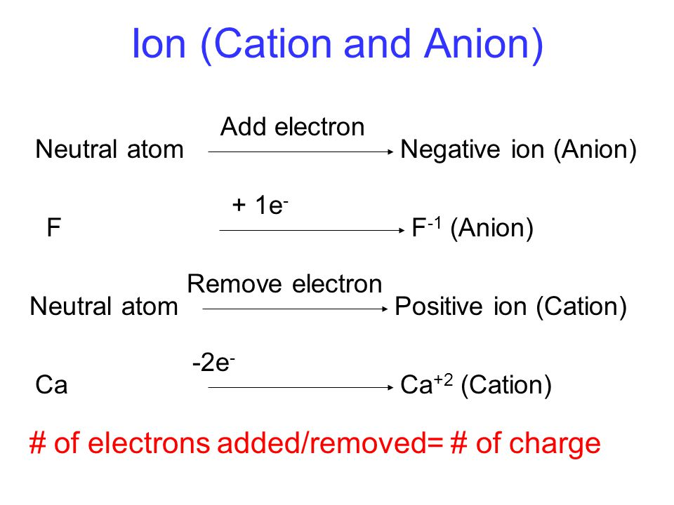 Ion (Cation and Anion) # of electrons added/removed= # of charge