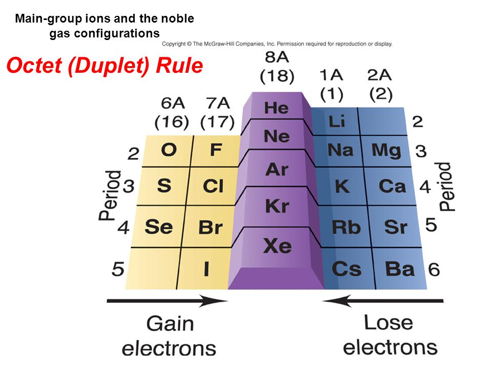 Main-group ions and the noble gas configurations