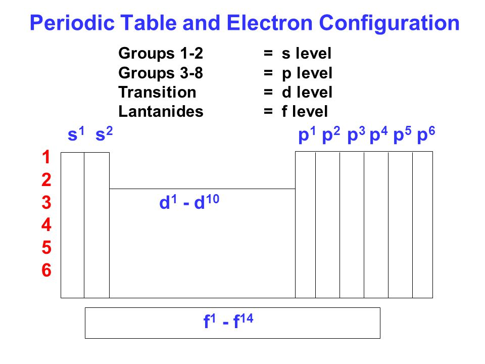 Periodic Table and Electron Configuration